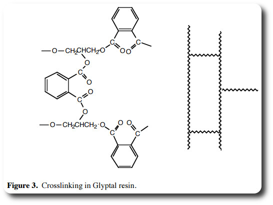 Glyptal has an additional feature, it's properties can be modified by a process known as the crosslink.