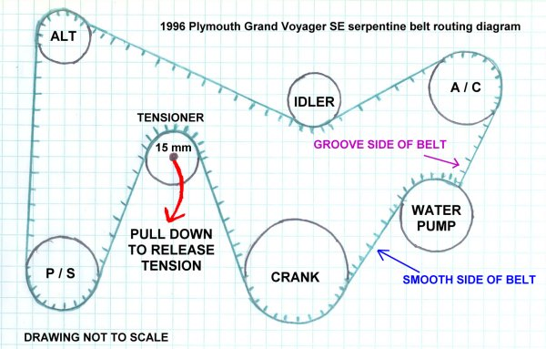 1996 Plymouth Grand Voyager SE serpentine belt routing diagram.